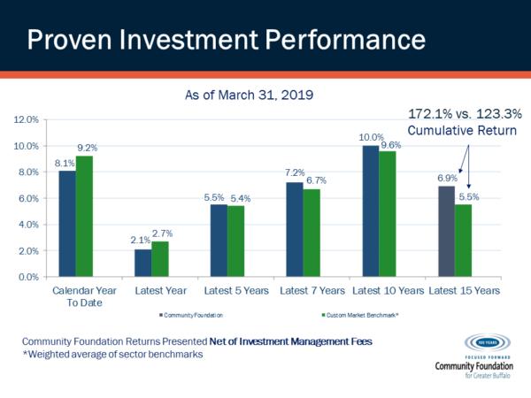 Investment Performance - For Advisors | Community Foundation